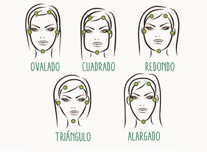 formas de cara